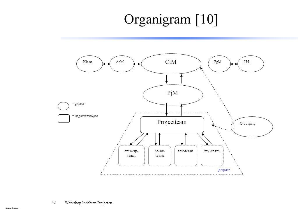 Organigram [10] CtM PjM Projectteam Klant AcM PgM IPL Q-borging
